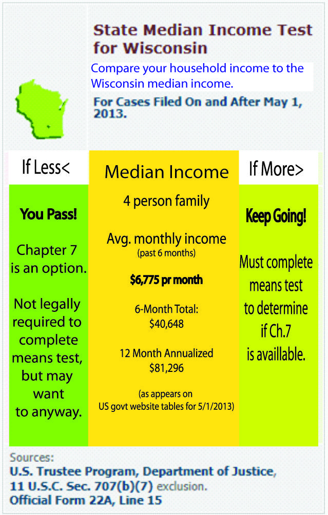 WI Chapter 7 Bankruptcy Means Test - DEBT Advisors
